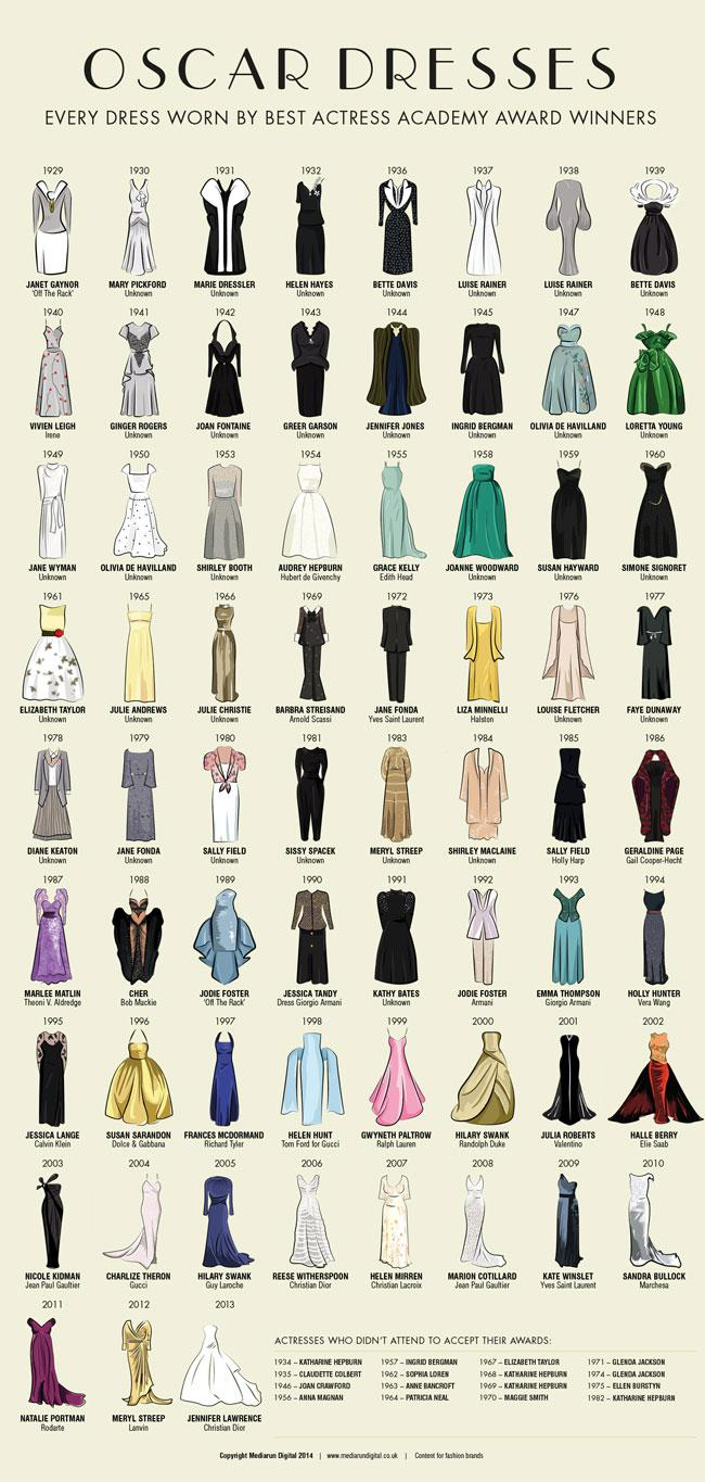 oscar-best-actress-dresses